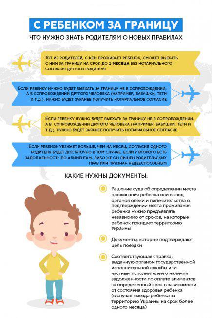 Новые правила выезда с ребенком за границу