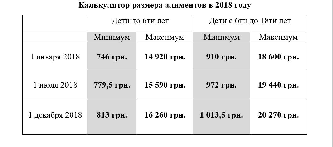 Размер алиментов 2018