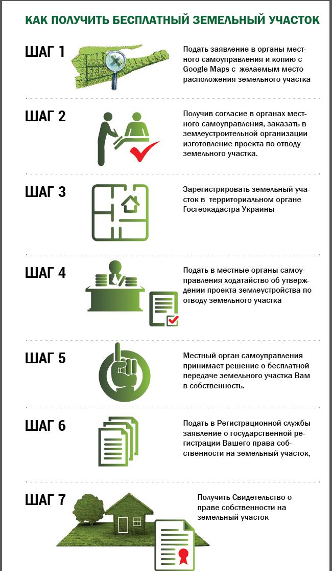 бесплатная земля в Украине