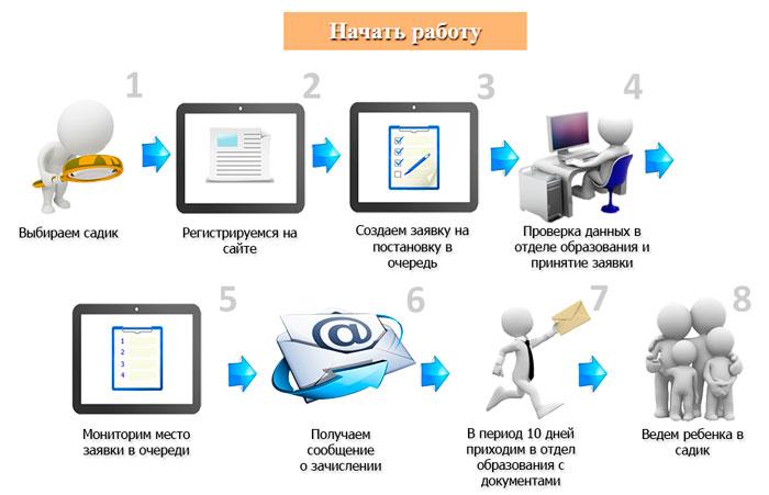 онлайн регистрация в детский сад