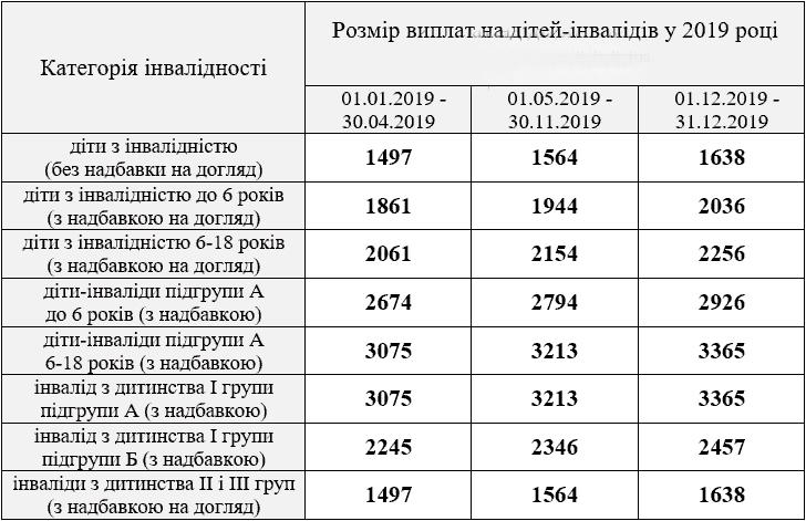 таблица размер выплат на детей инвалидов 2019