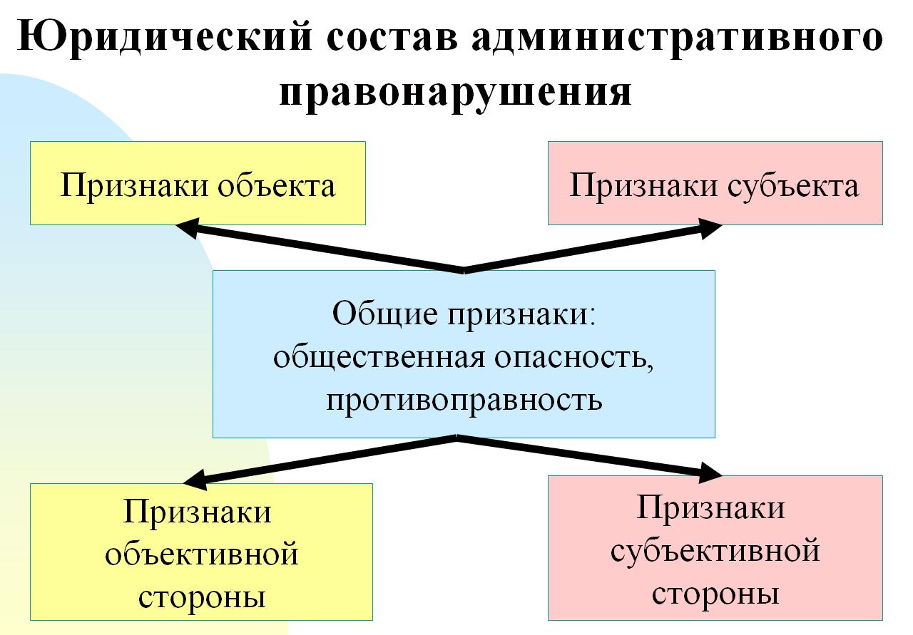 административная ответсвенность