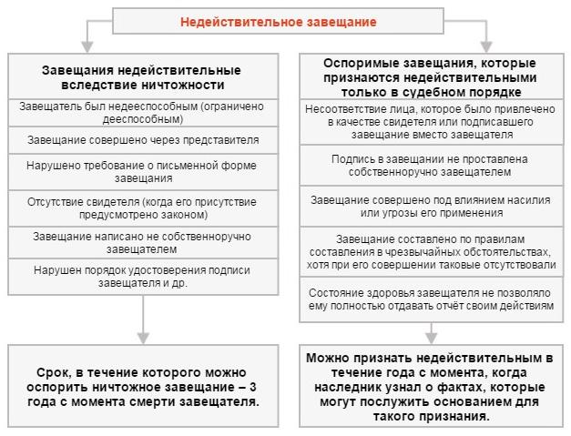 Картинки по запросу этапы составления завещания
