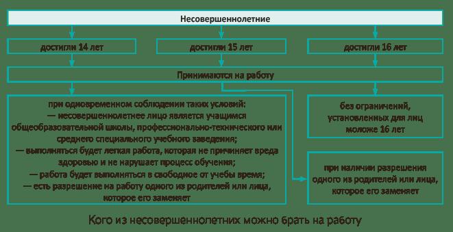 со скольки лет можно работать в Украине