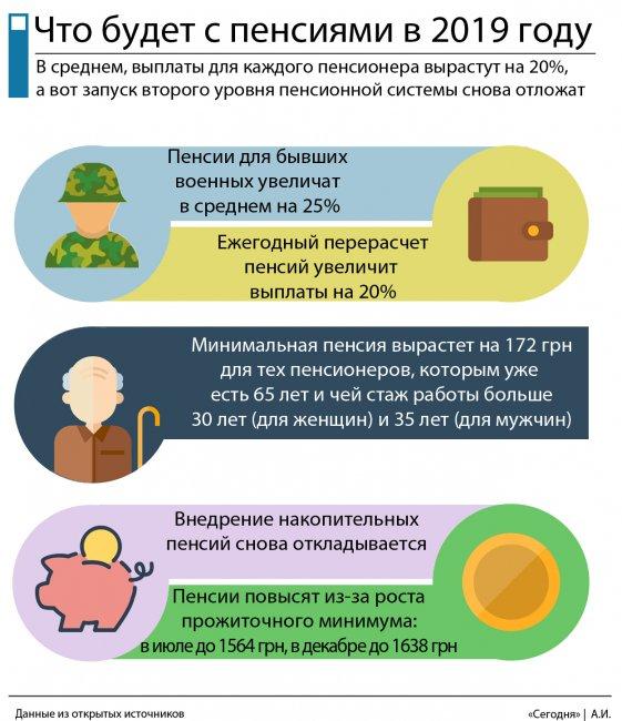 социальные пенсии в Украине