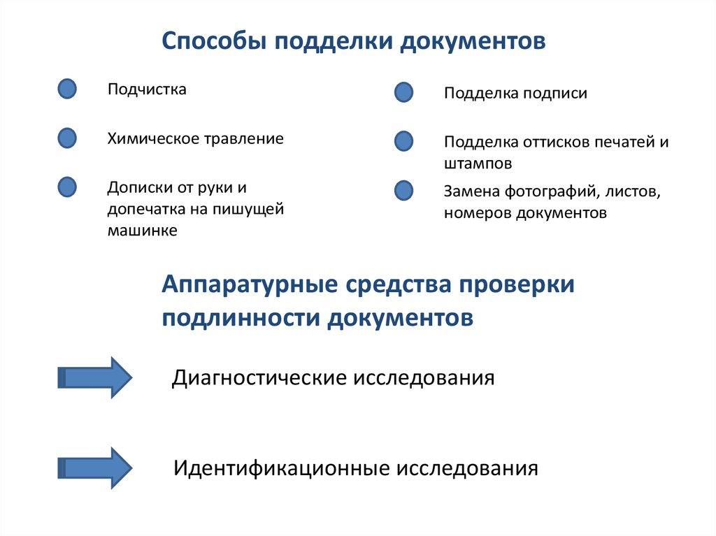 способы подделки документов