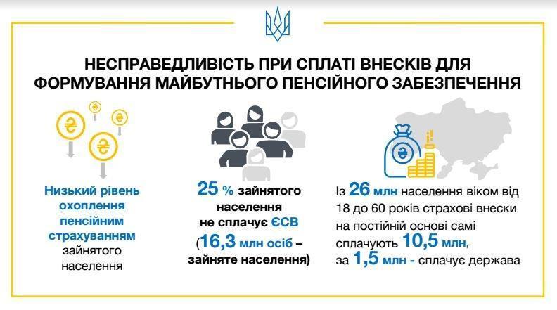 страховой стаж Украина