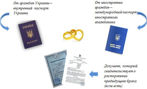 документы для женитьбы