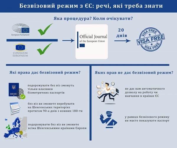 безвизовый режим Европа Украина