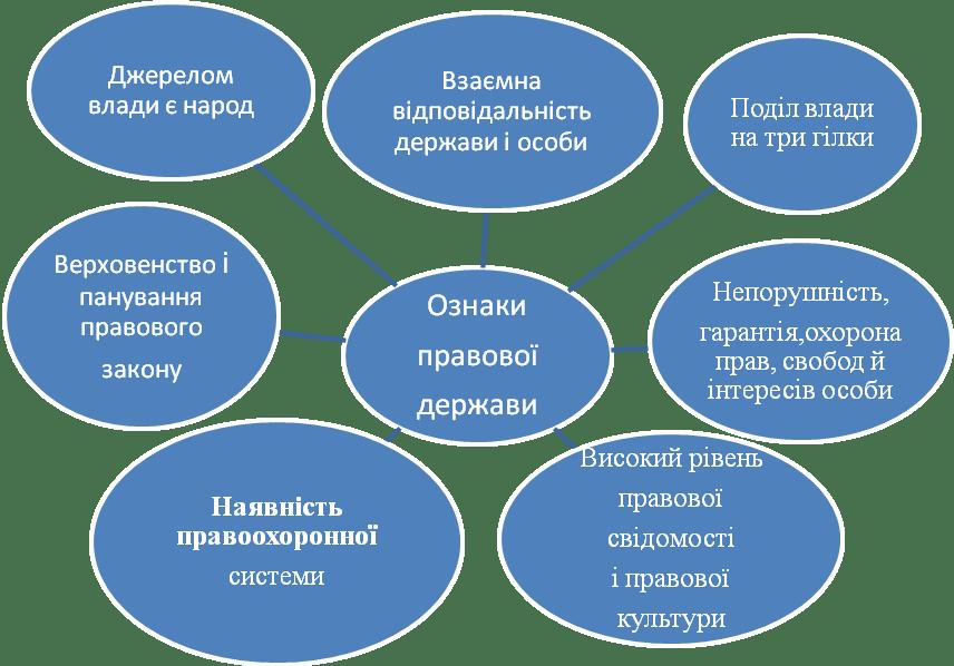 ознаки правової держави