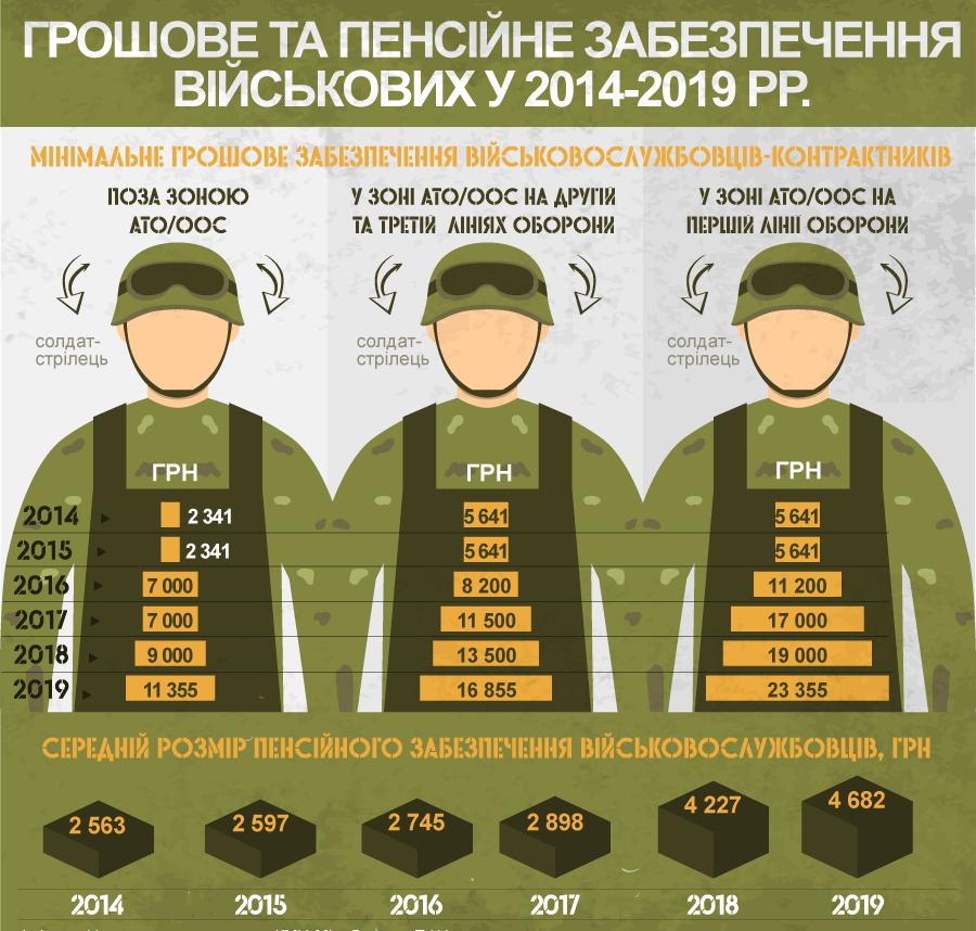 Военный калькулятор пенсии военнослужащих 2021 года минимальная пенсия по инвалидности пермский край