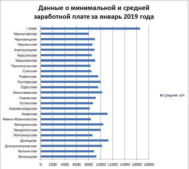 динамика средней зарплаты по городам