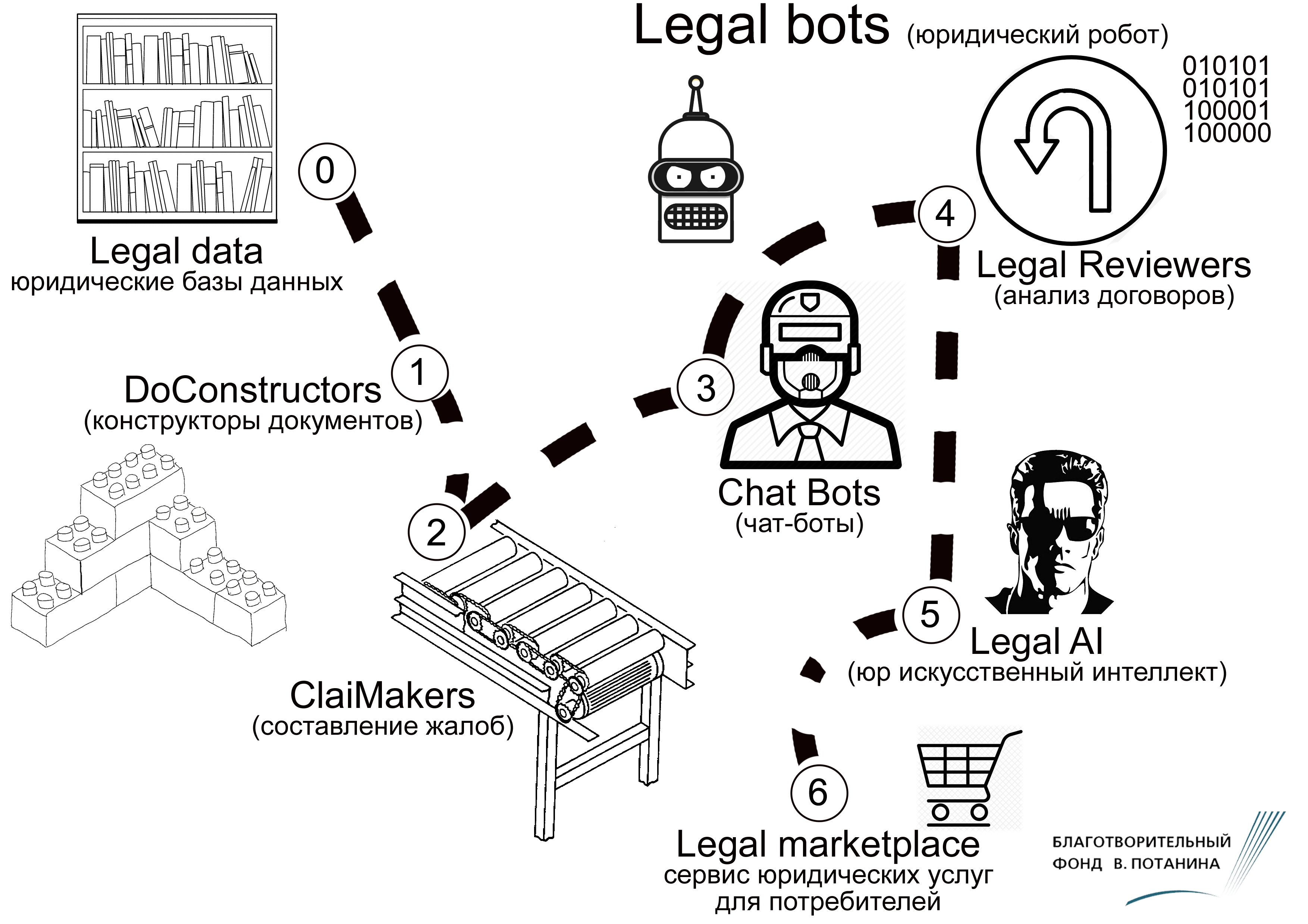 legal bots