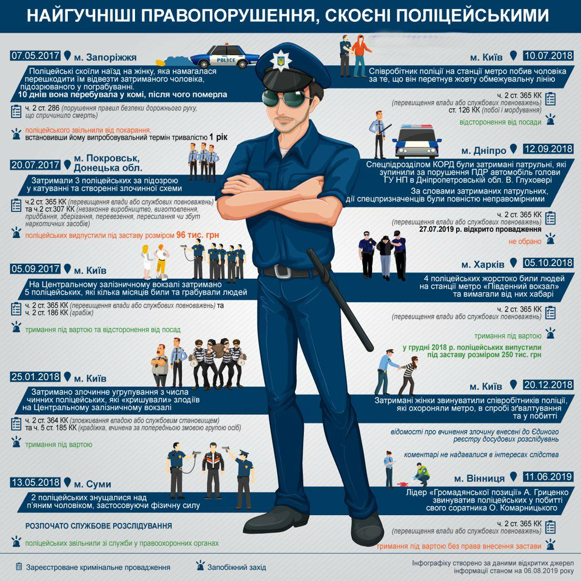 правонарушения полиции