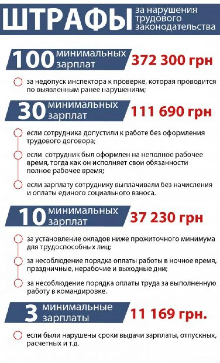 штрафы