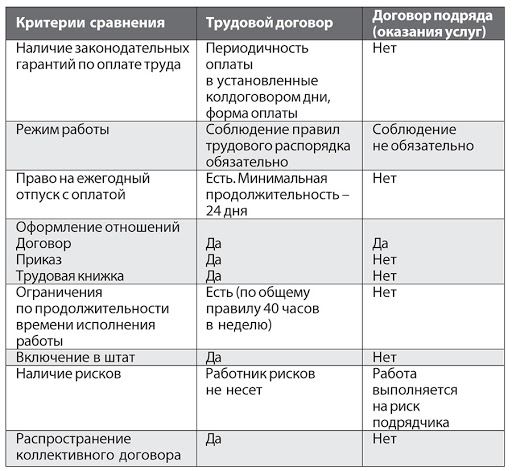 договор подряда и трудовой договор